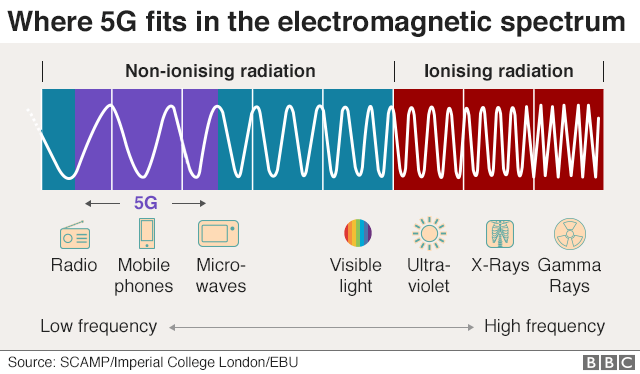 Where 5g fits in the electromagnetic spectrum- 5G dangers